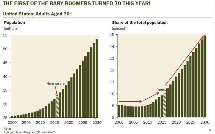 США на грани пенсионной катастрофы