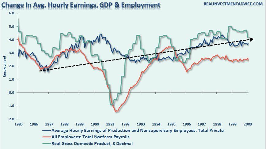 Все ли хорошо с динамикой доходов в США? Вот два графика - решайте сами