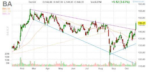 Чистая прибыль Boeing Co. выросла на 25%