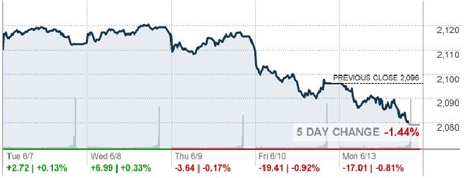 По миру прокатилась волна коррекций на фондовых рынках