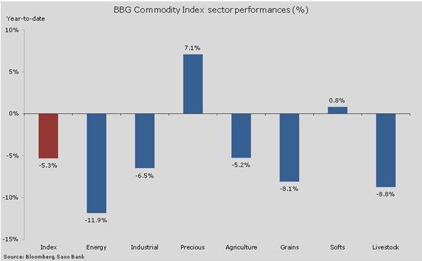 Сырая нефть консолидируется, положение золота пошатнулось