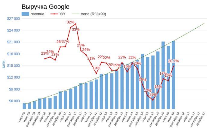 Google + Android = акции Alphabet по $900