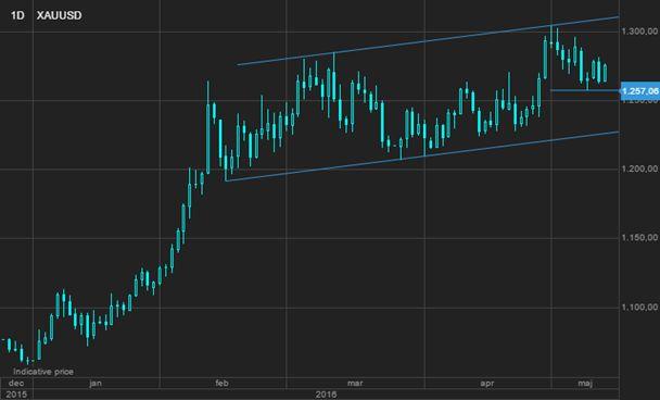 Из-за перебоев с поставками рост цен на нефть продолжается, но сопротивление близко