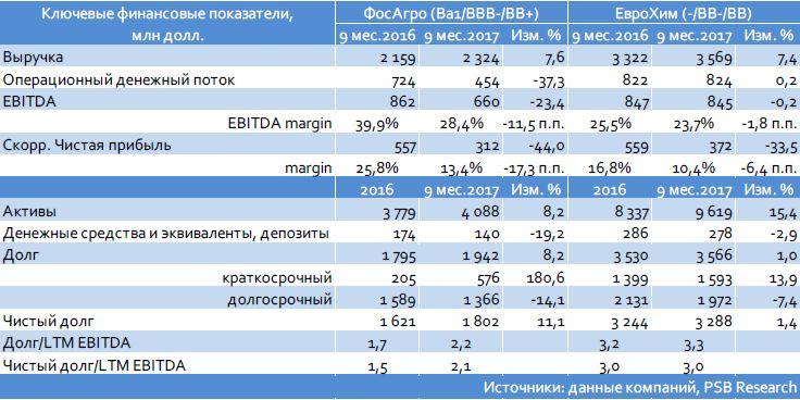 ФосАгро (Ва1/ВВB-/ВВ+): итоги 3 кв. и 9 мес. 2017 г. по МСФО