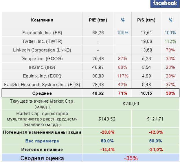 Facebook немного пережал с расходами