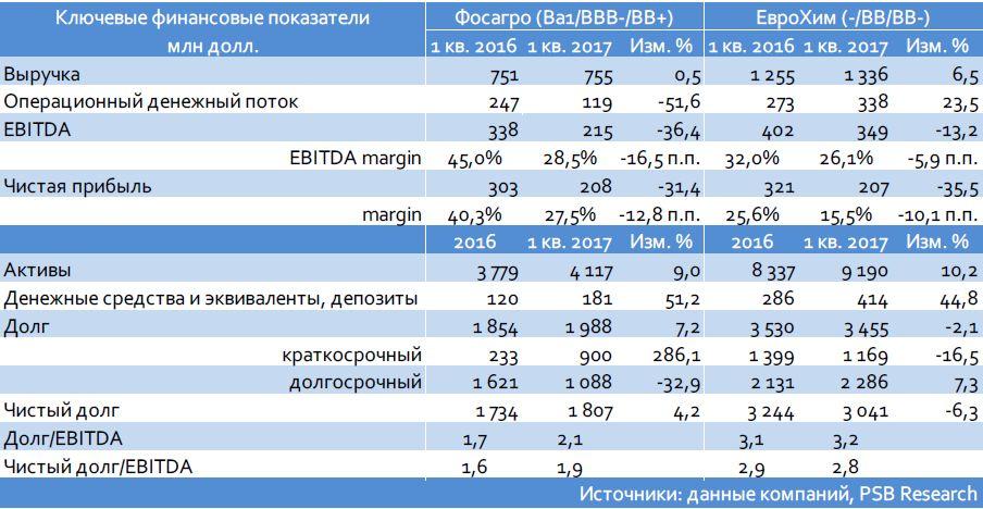 ЕвроХим (-/ВВ-/ВВ) планирует новые евробонды