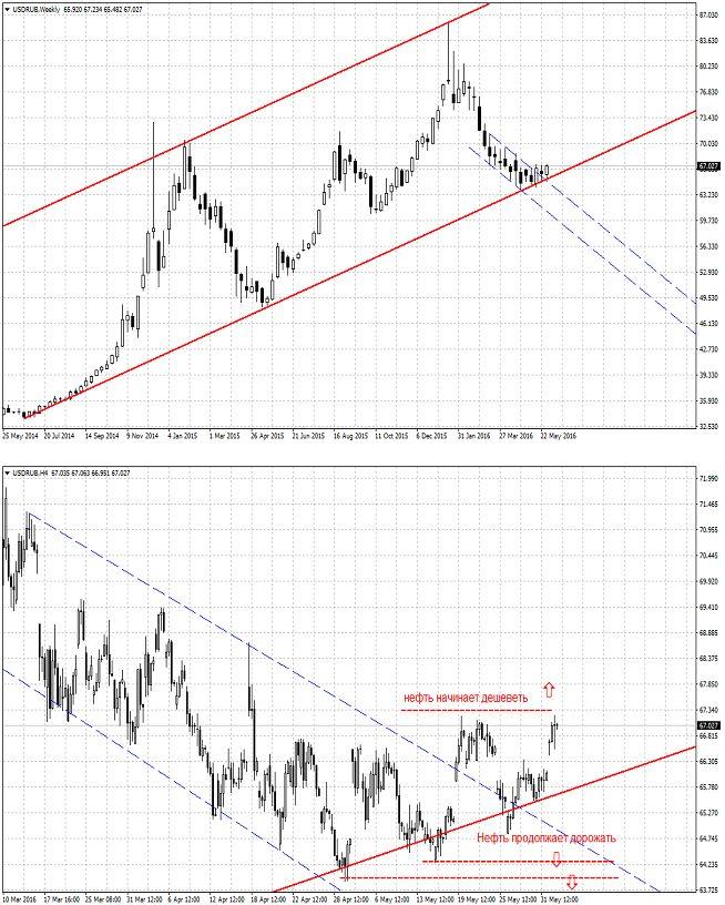 Российский рубль определяется с направлением дальнейшего движения
