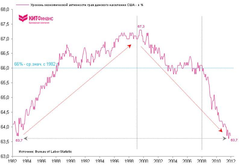 Рынок труда США: предвыборные манипуляции