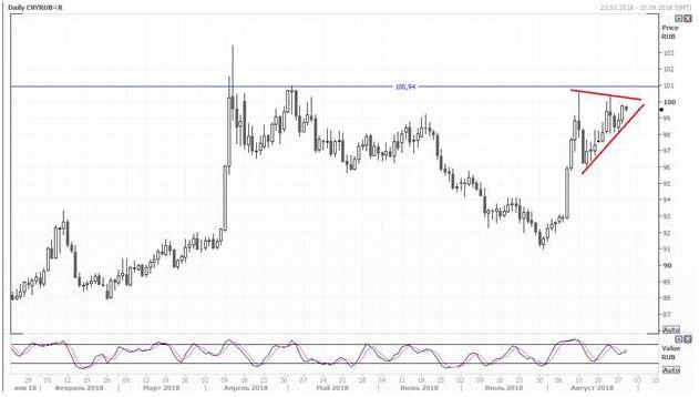 Юань продолжает расти по отношению к рублю