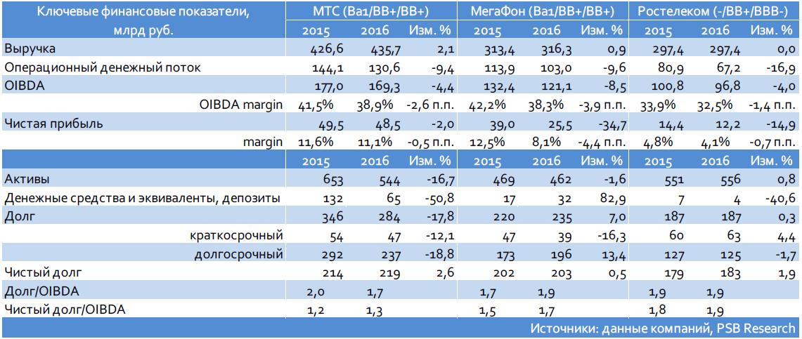 МТС (Ва1/ВВ+/ВВ+): итоги 2016 г. по МСФО и первичное предложение