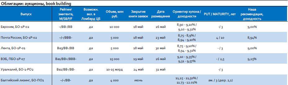 Мониторинг первичного рынка: Почта России, Лента