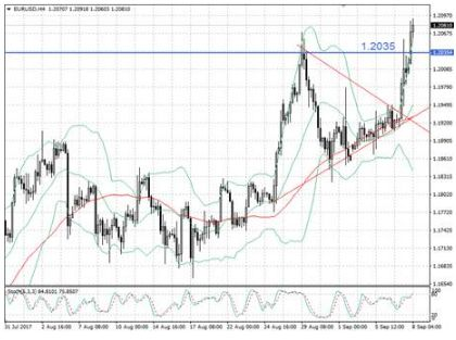 Драги в очередной раз зарядил евро на рост