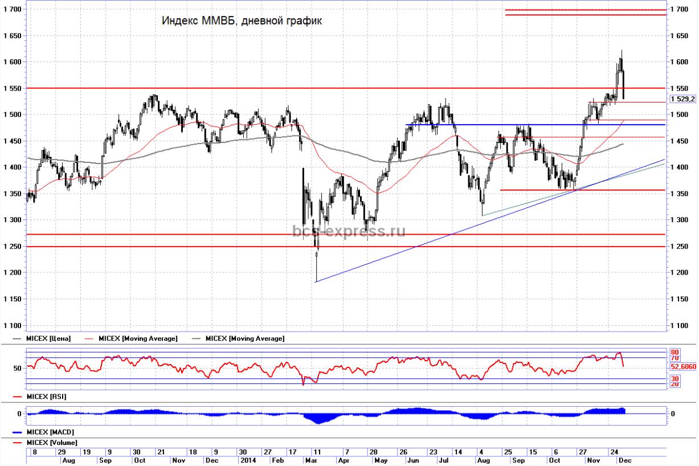 Премаркет: Индекс ММВБ снова опустился ниже 1550