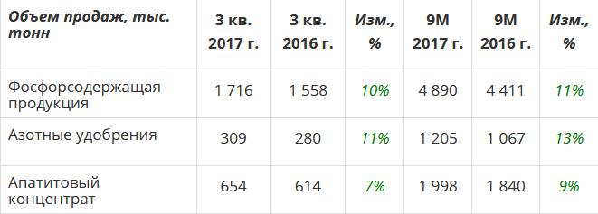ФосАгро отчет за 3 квартал 2017 года МСФО