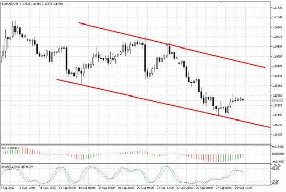 Валютная пара EUR/USD сформировала отскок