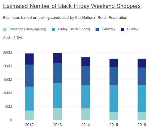 Миллениалы готовы на большее ради шоппинга. Продажи будут расти