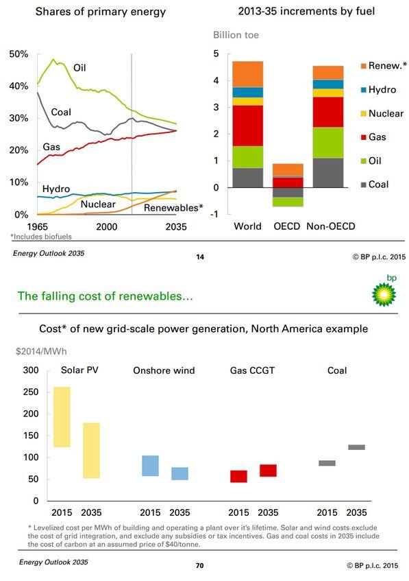 Ожидается резкое замедление роста энергопотребления