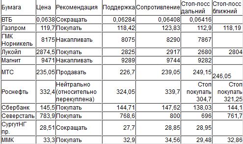 Оценка ситуации по индексу ММВБ (закр.1891,98)