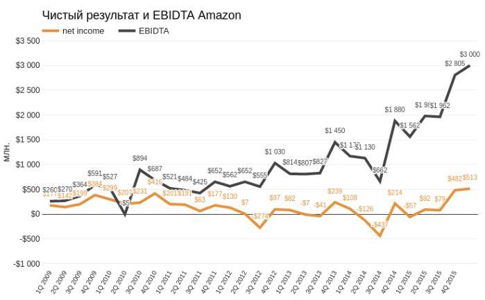Amazon — компания на триллион?
