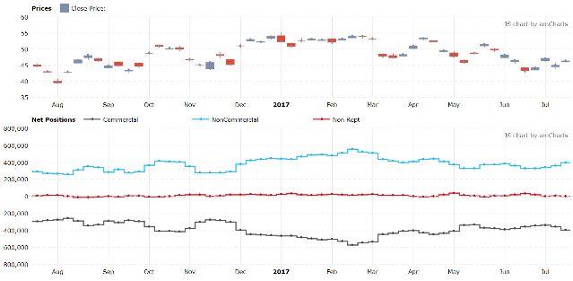 Нефть и доллар - трейдеры меняют настроения