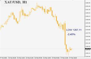 По большей части день начинался позитивно – инвесторы начали верить в то, что греки все же пойдут на уступки и соглашение будет достигнуто