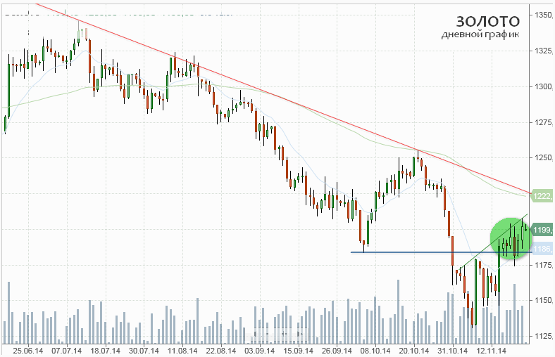Золото завершает третью подряд неделю ростом на фоне неожиданного снижения ставок от Банка Китая
