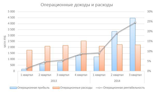 Черкизово бьет рекорды эффективности
