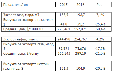 Доходы РФ от экспорта нефти и газа в 2016 г снизились на 20,2% до $104,9 млрд.