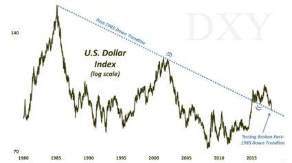 Доллар на распутье