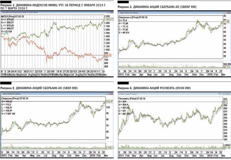 Российский рынок акций: весенняя оттепель 2016 года