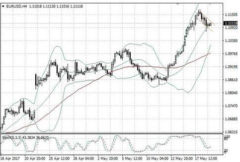 Доллар укрепился благодаря заявлениям Местер и статистике