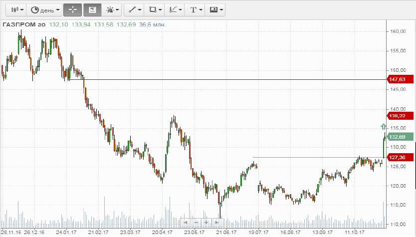 Покупка Газпром ао