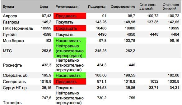 Оценка ситуации по индексу Мосбиржи (закр.2309,58 (+0,72%) Отскок  в четверг  восстановил позитивный сценарий цель вверх 2371, но страхи ухудшили среднесрочное видение