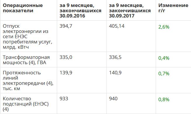 ФСК отчет за 3 квартал 2017 МСФО