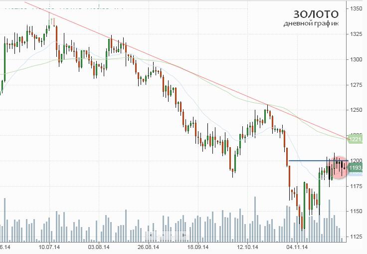 """Золото торгуется ниже уровня $1200 за унцию в преддверии """"золотого"""" референдума в Швейцарии"""