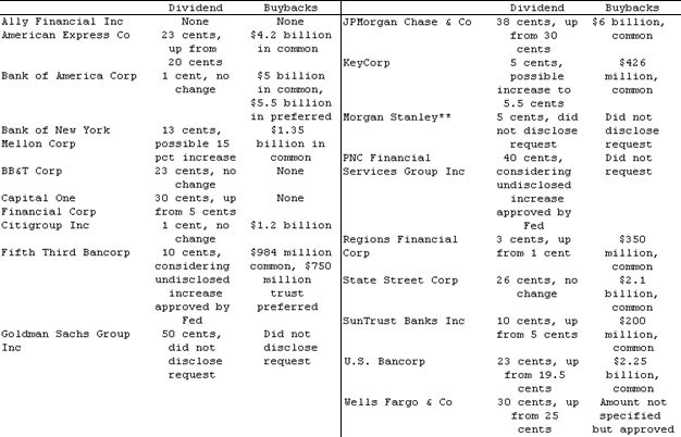 ФРС имеет претензии к планам JP Morgan и Goldman Sachs