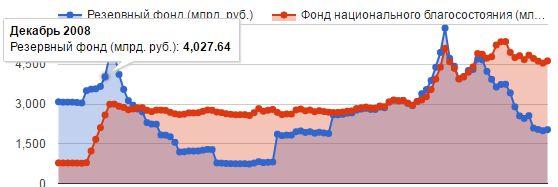 Когда начнет расти Резервный фонд России?