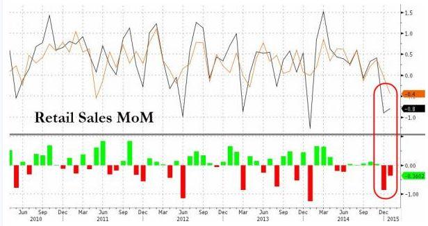 Данные по розничным продажам в США опять разочаровывают