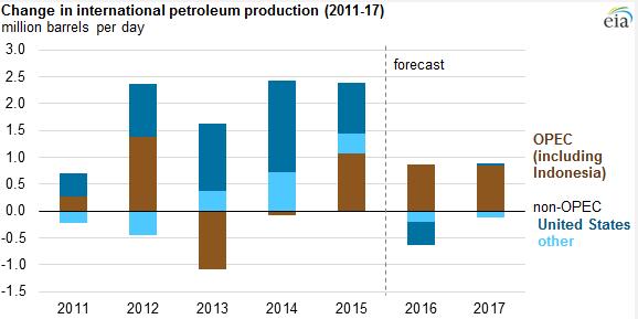 Цены на нефть 2016-2017: Чего же ждать?