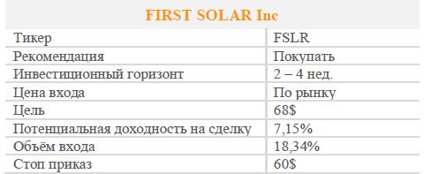 Акции FIRST SOLAR Inc. Рекомендация - Покупать