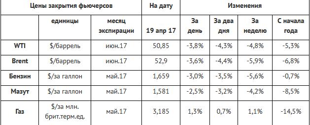 Ожидания снижения нефтяных цен реализовались активной распродажей