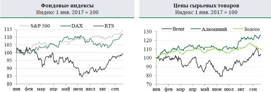 Цена марки Brent остается у $57/барр., но текущие факторы поддержки цен на нефть ослабевают