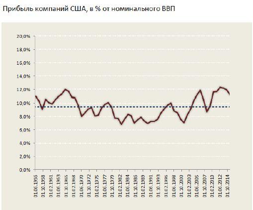 Влияние экономических условий на стоимость акций