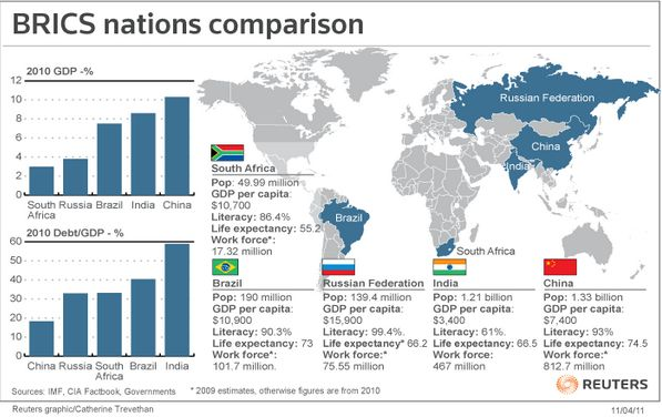 economic comparison of brazil russia india and china Introduction brics is the acronym for brazil, russia, india, china & south africa china is in an exceptional position at the other end concerning most aspects of economic cooperation and china accounts for the highest share in both population and economically active population this will.