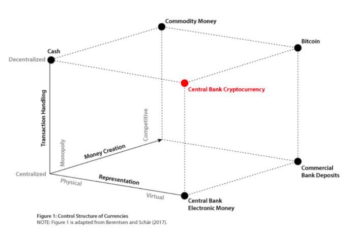 Федеральный резервный банк США: что такое биткойн