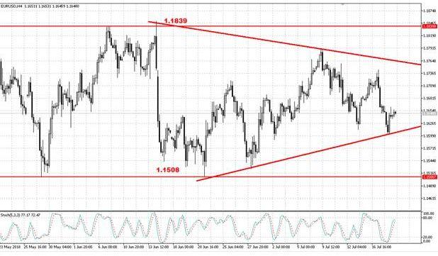 Валютная пара EUR/USD продолжает формировать треугольник
