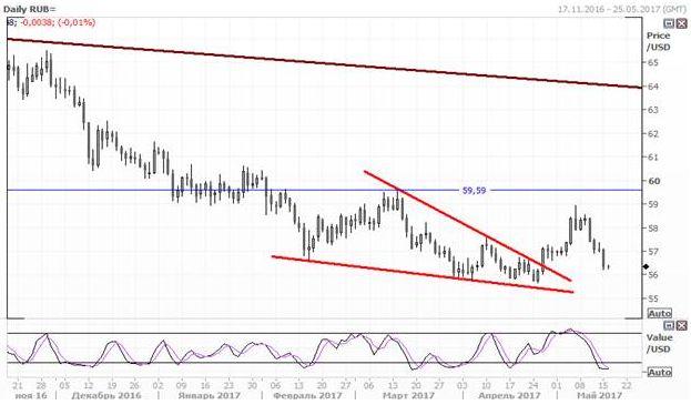 Рубль резко укрепился после резкого роста цен на нефть