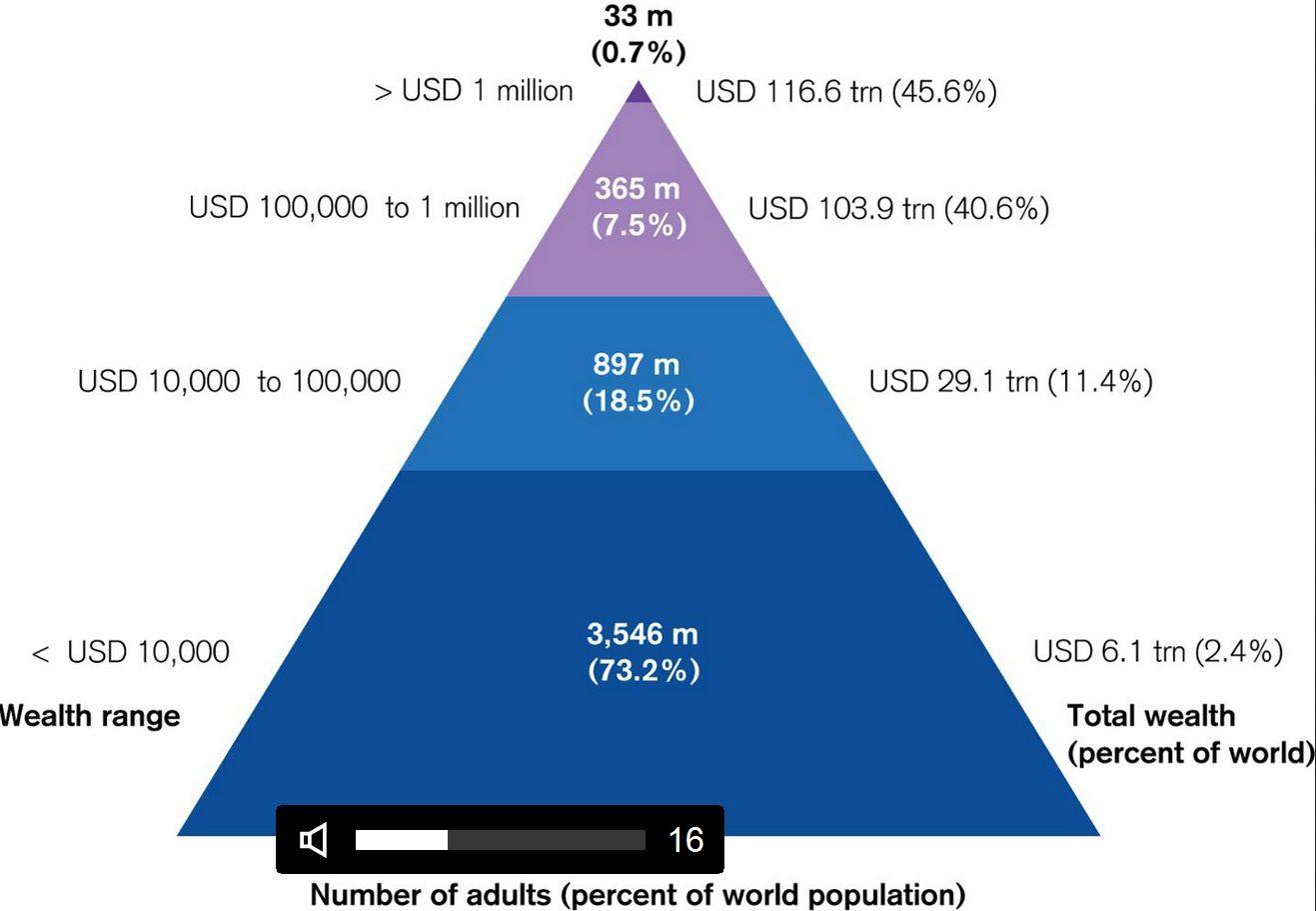 Global Wealth Report: уровень благосостояния в мире за год почти не вырос