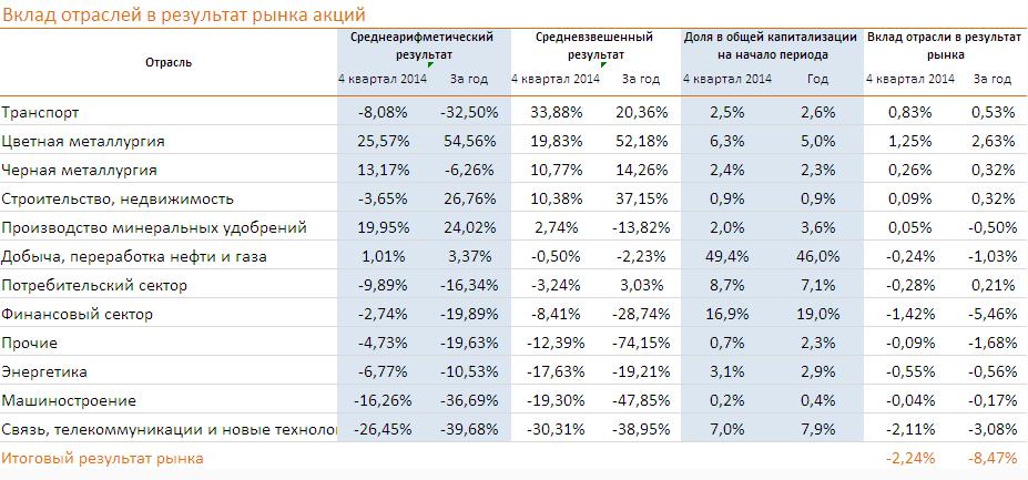 Отраслевой пьедестал рынка за 4 квартал и за 2014 год