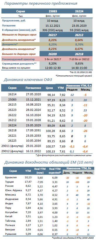 Минфин предложит: 25083 (3 года) и 26224 (10 лет)
